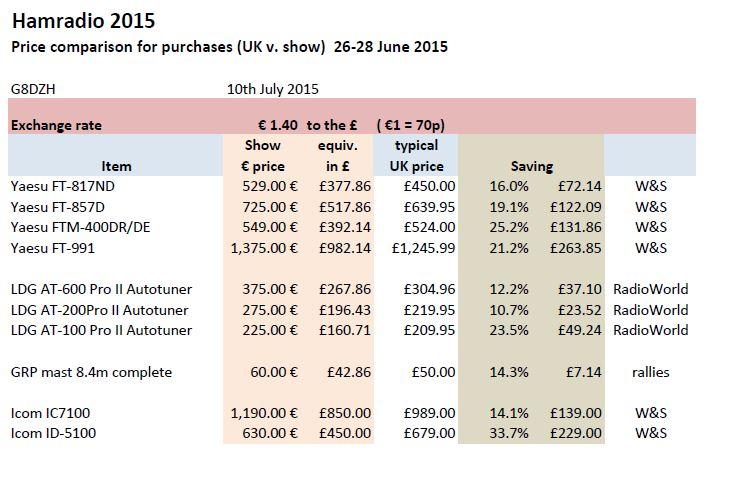 Hamradio 2015-Euro pricing comparison